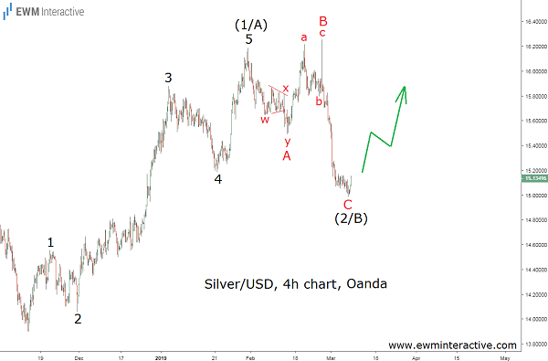 XAGUSD completes bullish Elliott Wave pattern
