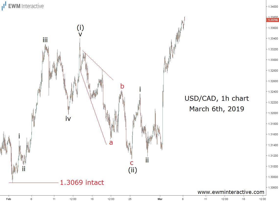 Elliott Wave pattern sends USDCAD sharply higher