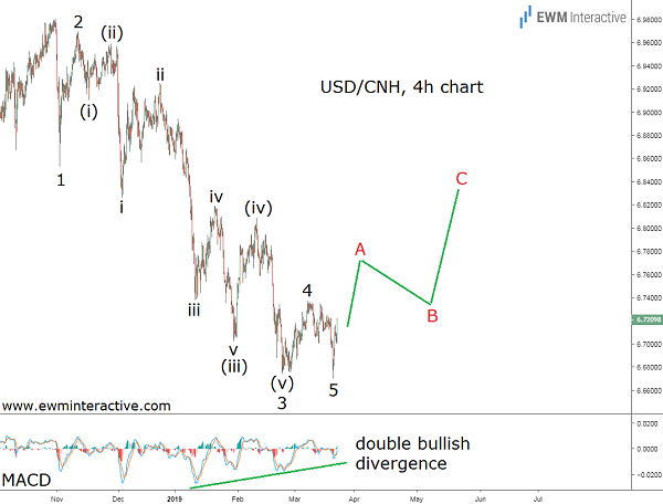 USDCNH Elliott Wave pattern points north
