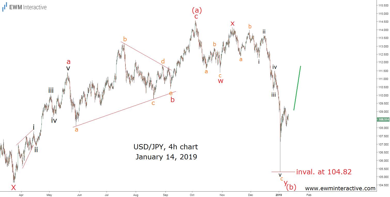 Elliott Wave analysis of USDJPY currency pair