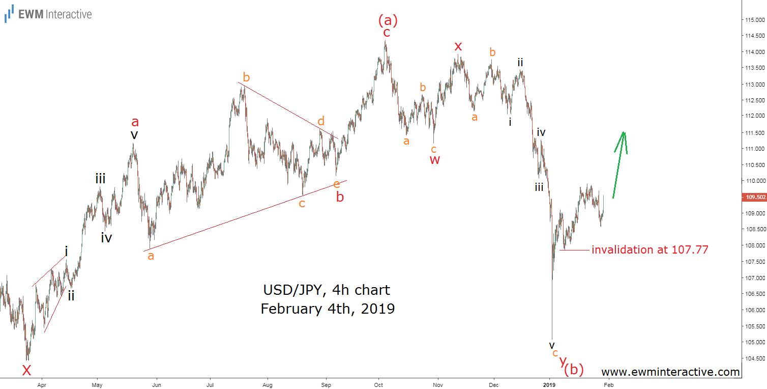 Dollar to Yen Elliott Wave trading