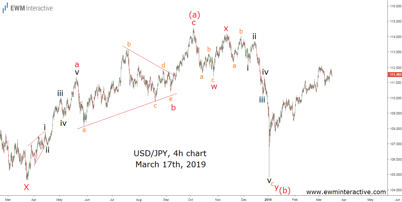 USDJPY Elliott Wave buy and hold strategy