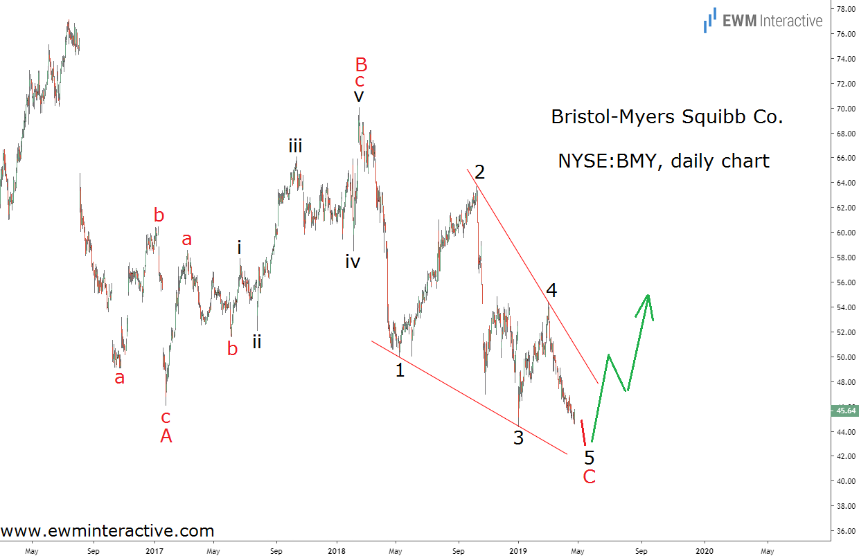 Bristol-Myers, BMY, to complete Elliott Wave correction