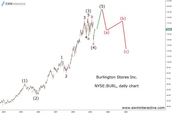 Burlington Stores stock Elliott Wave outlook