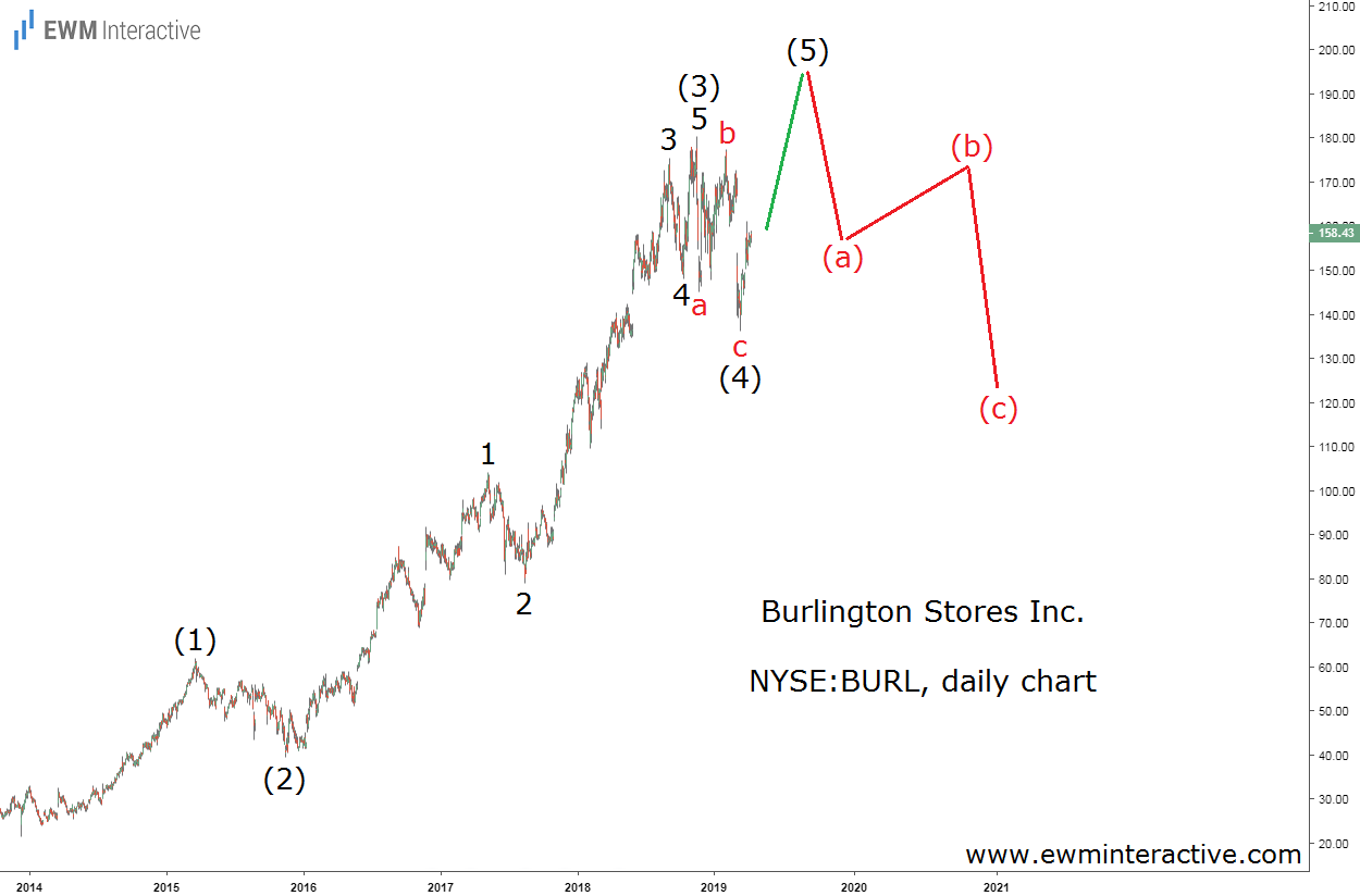 Burlington stock was supposed to decline even without the coronavirus