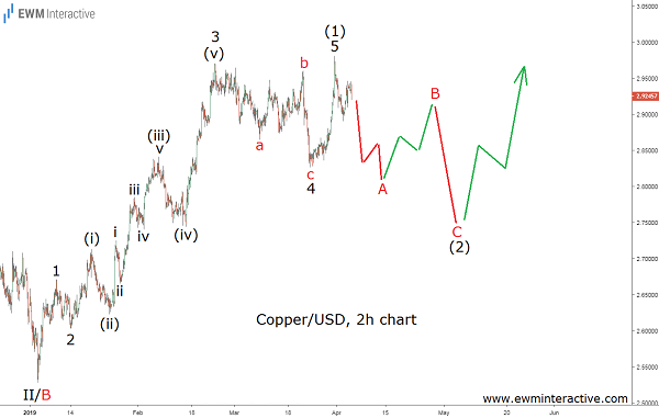 Elliott wave analysis of the price of copper