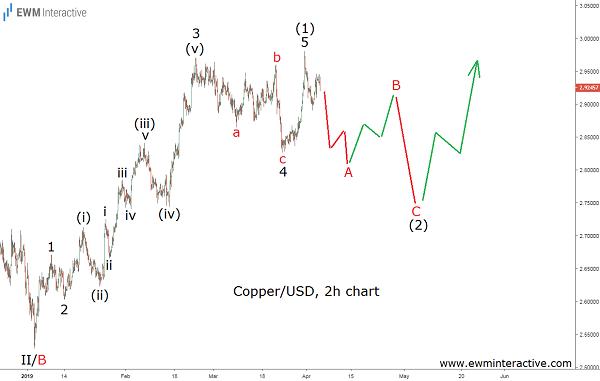 Elliott wave analysis of the price of copper