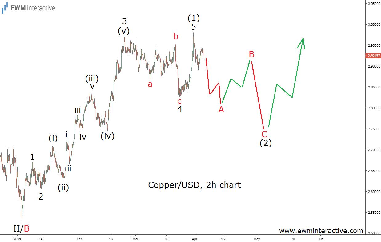 Copper price Elliott Wave prediction coming true