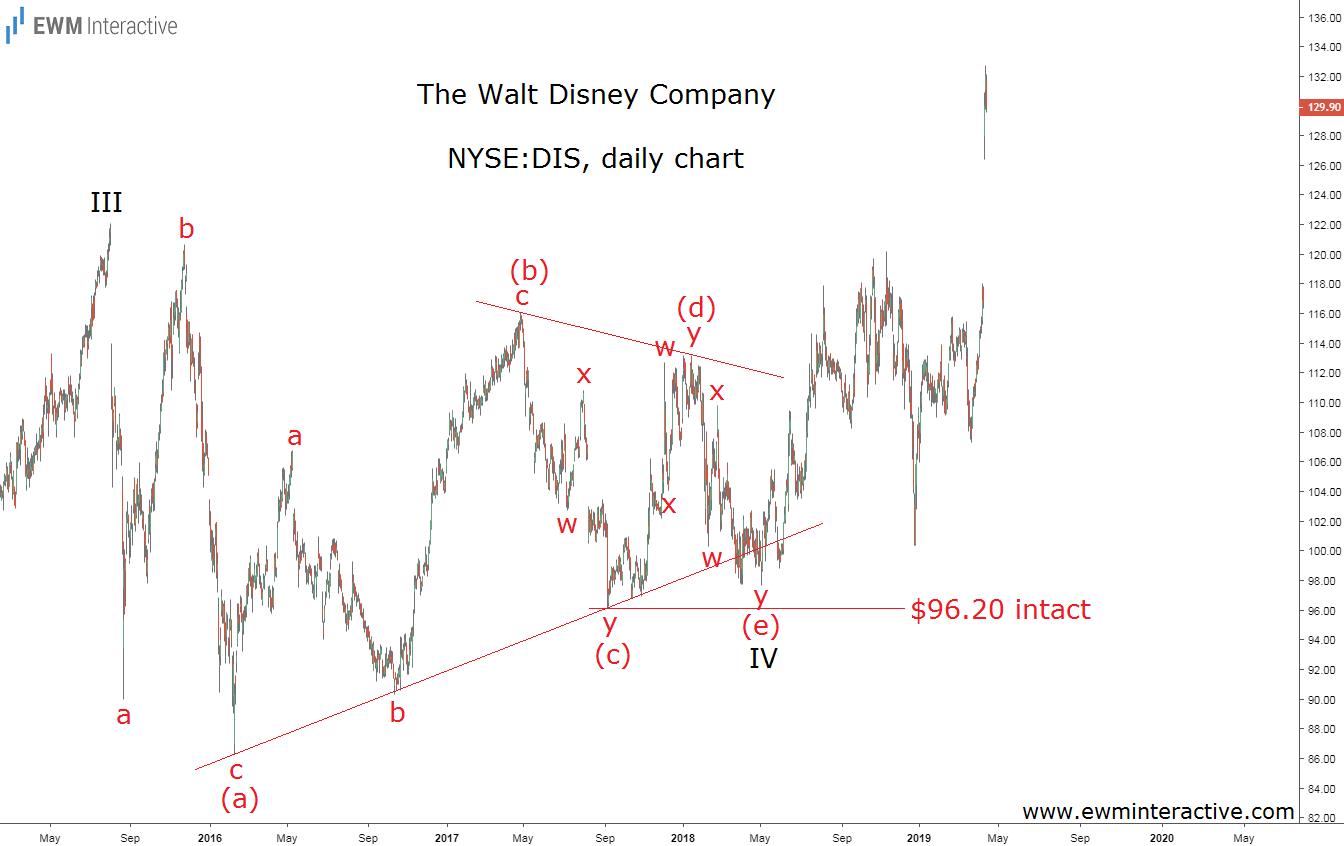 Disney stock climbs to new all-time high
