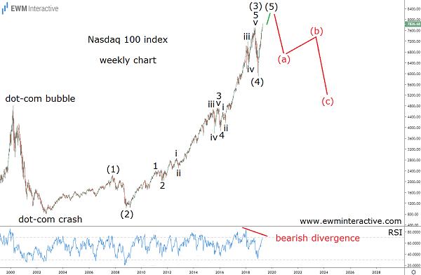 Elliott Wave analysis of NASDAQ 100 stock index