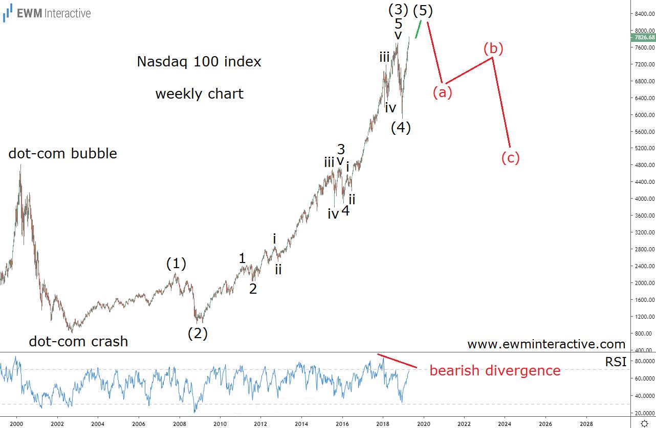 NASDAQ 100 setting the stage for a bearish Elliott Wave reversal