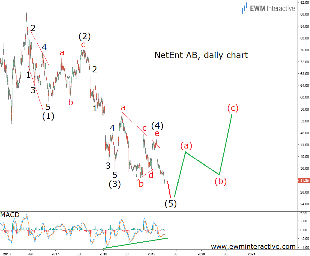 NetEnt stock Elliott wave forecast