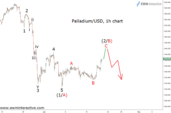 palladium price pattern should worry the bulls