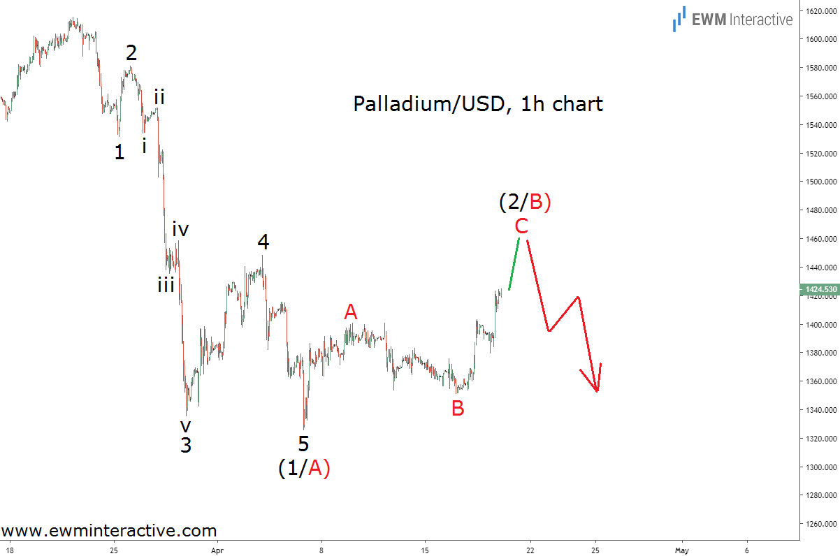 Price of palladium Elliott Wave forecast