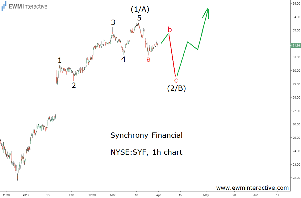Synchrony Financial bullish Elliott Wave setup