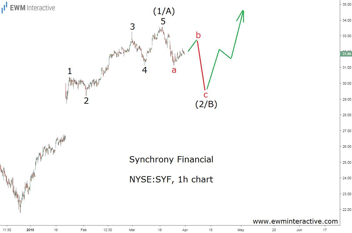 Synchrony Financial stock Elliott Wave pattern