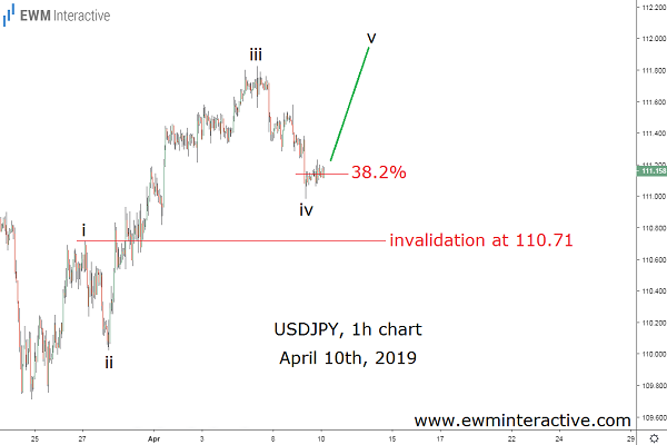 USDJPY finds support in Fibonacci level