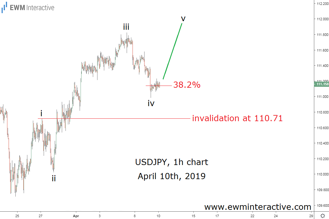 USDJPY Elliott Wave trading setup revealed