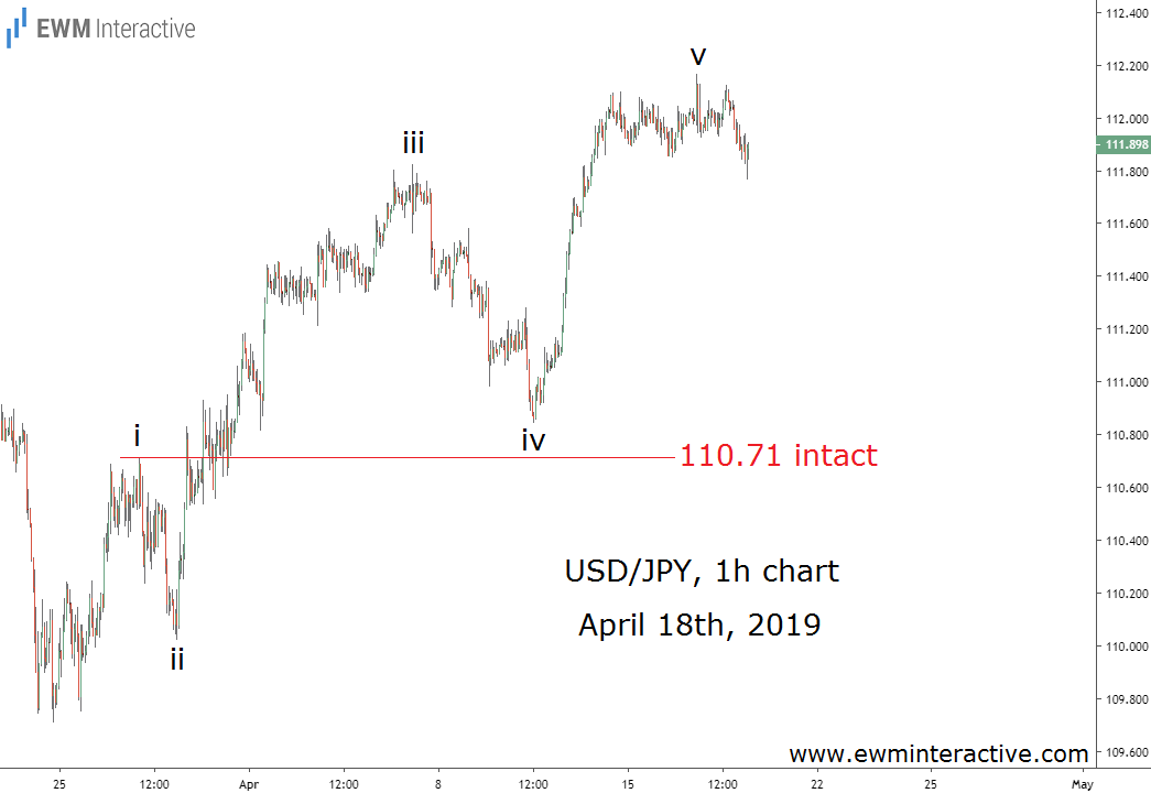 USDJPY climbs to new highs 2019