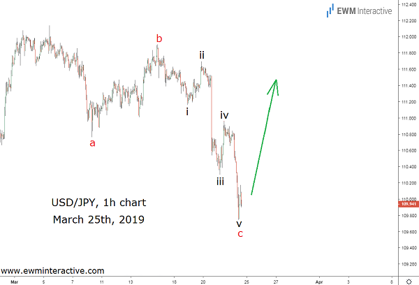 Dollar to Yen Elliott Wave setup