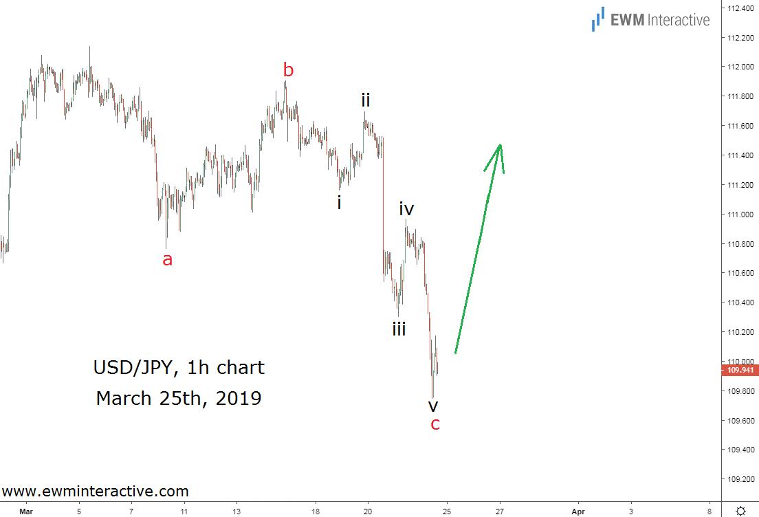 USDJPY completes Elliott Wave correction