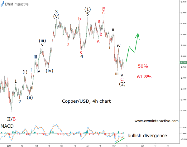The $3 mark is there for copper bulls to conquer