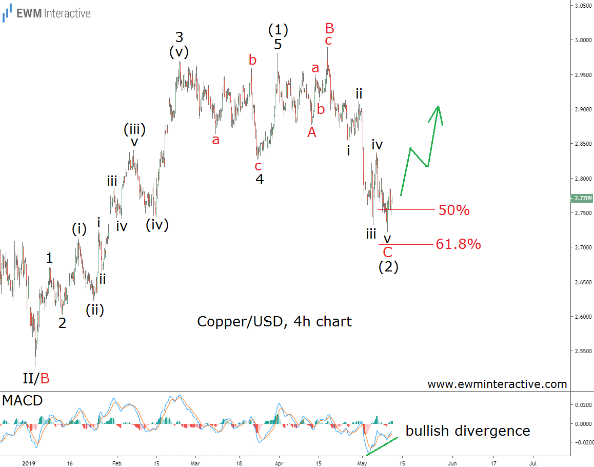 Copper price draws a complete Elliott Wave cycle