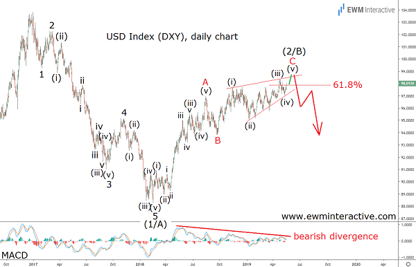 Plenty of bearish evidence of the chart of DXY