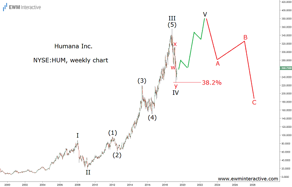 Elliott Wave pattern to propel Humana to $400 a share