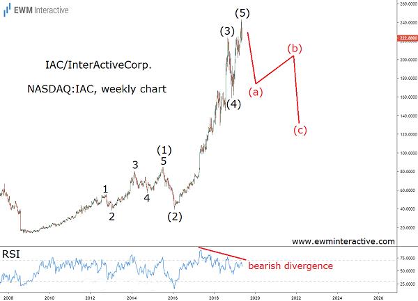 Elliott Wave pattern points south for IAC stock