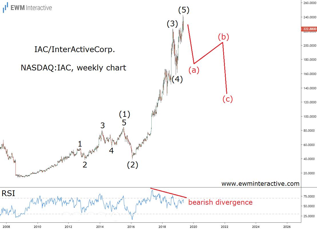 IAC stock ready for an Elliott Wave reversal