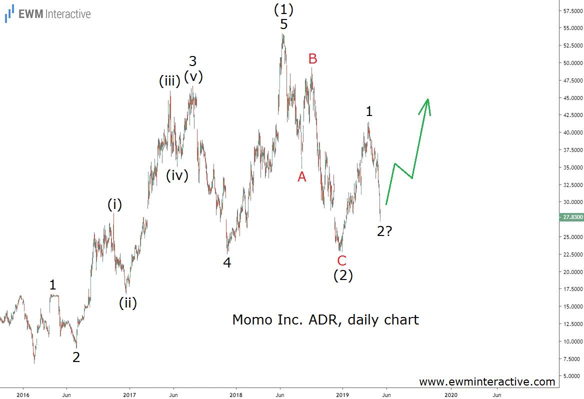 Momo stock shows bullish Elliott Wave pattern