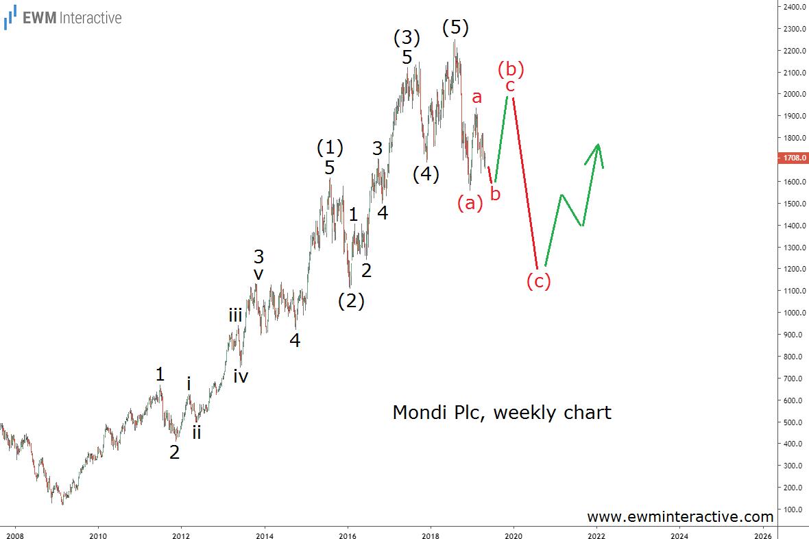 Mondi stock draws a textbook Elliott Wave pattern