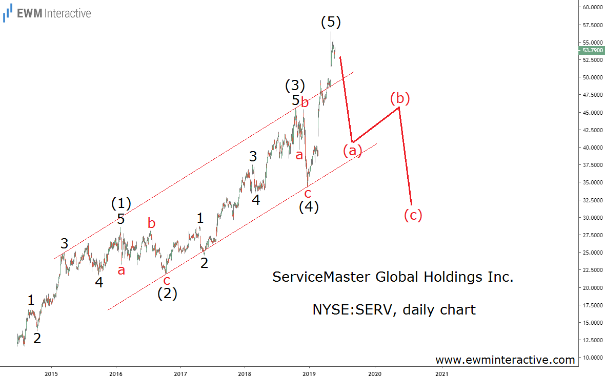Elliott Wave correction ahead for SERV stock