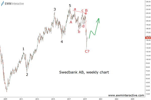 Swedbank stock draws a bullish Elliott Wave setup