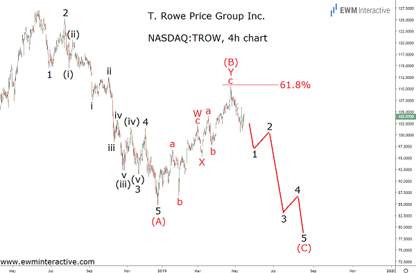 T Rowe Price stock facing Fibonacci resistance