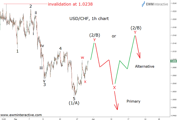 Elliott wave pattern puts USDCHF under pressure