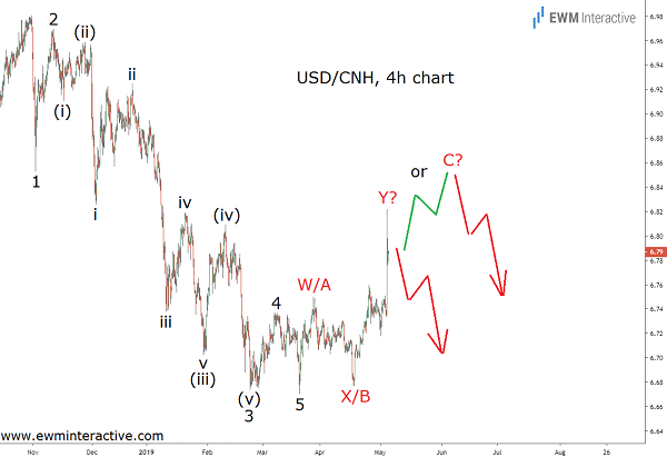 Elliott Wave analysis predicts USDCNH rally