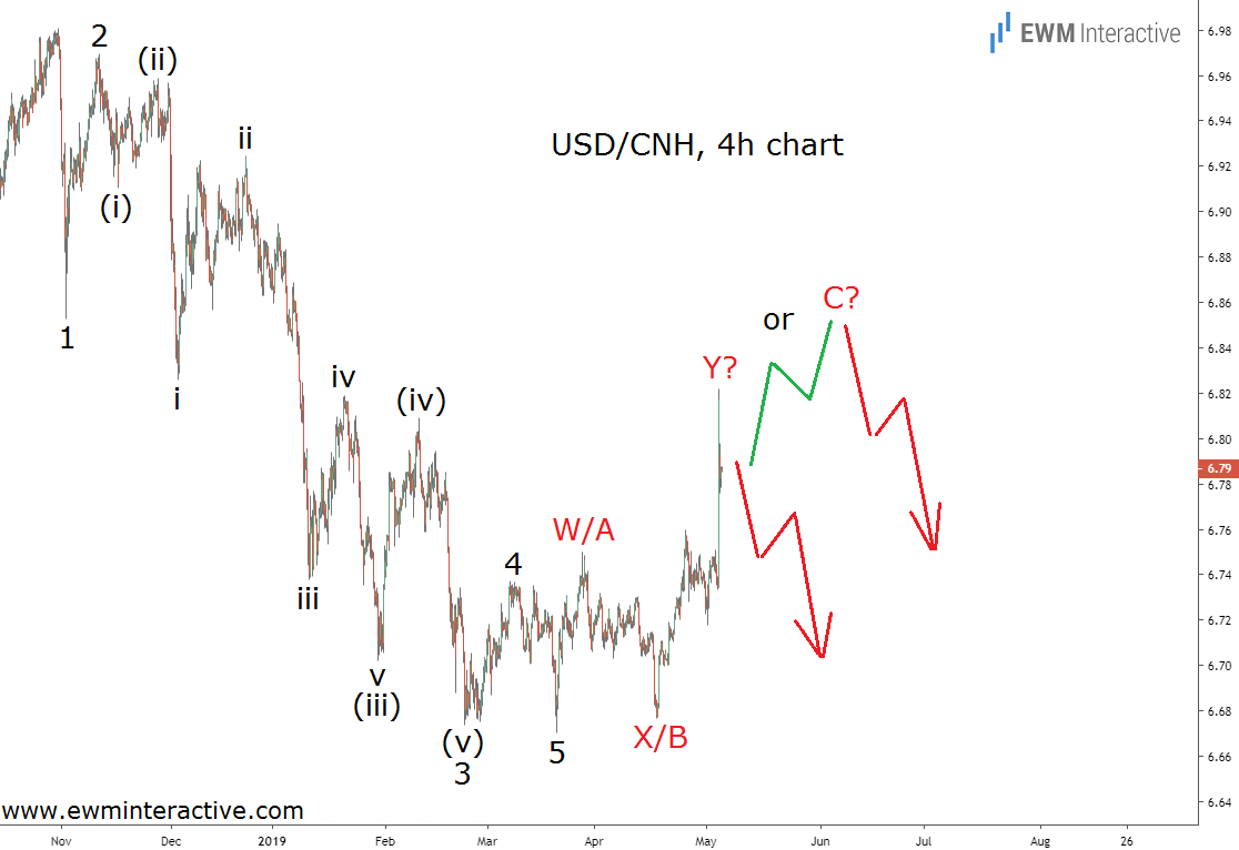 USDCNH surges on fresh US-China trade fears