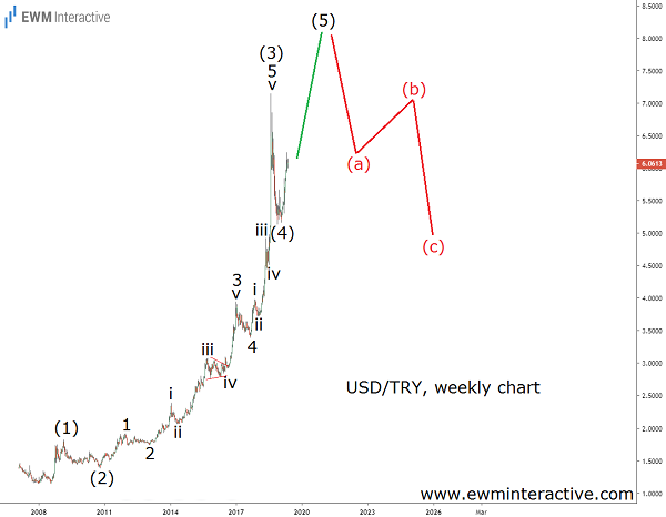 USDTRY bulls remain in charge
