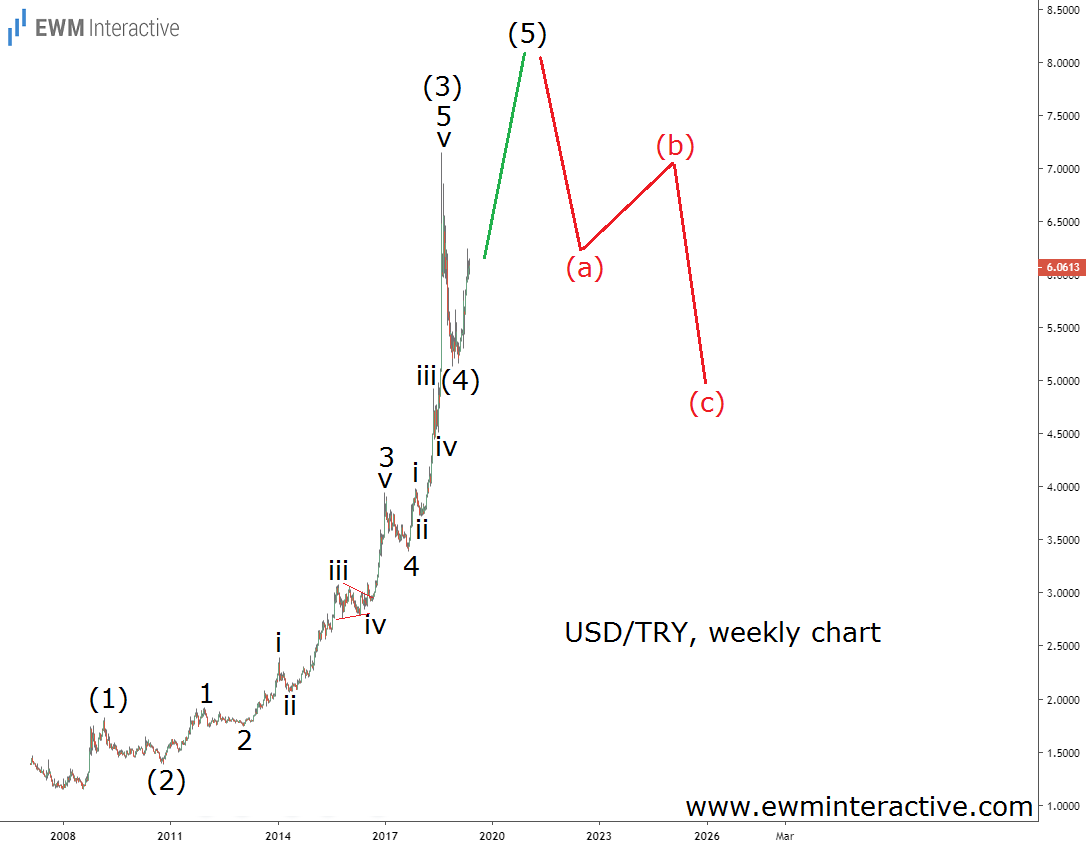 USDTRY Elliott wave pattern point north