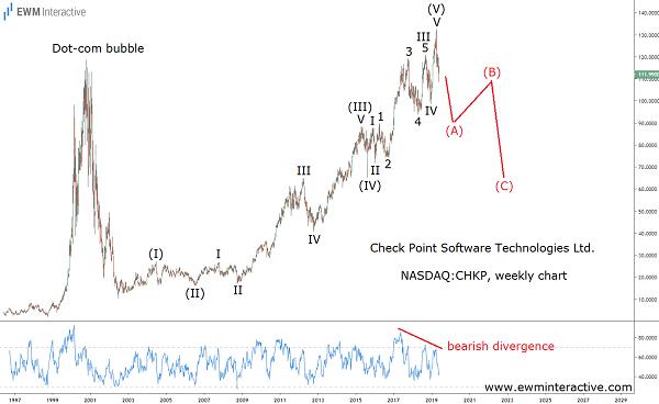 Elliott Wave correction in progress in CHKP Stock