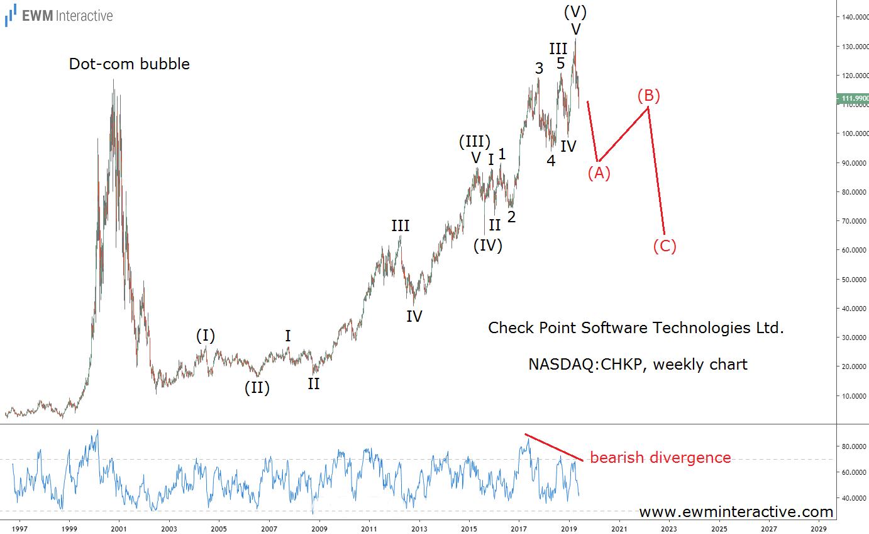 CHKP stock to begin a major Elliott Wave correction