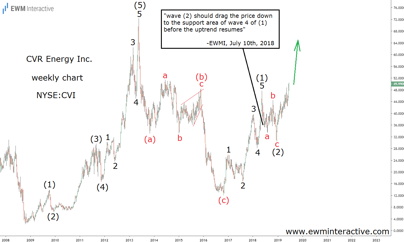 CVI stock completes Elliott Wave cycle and resumes uptrend