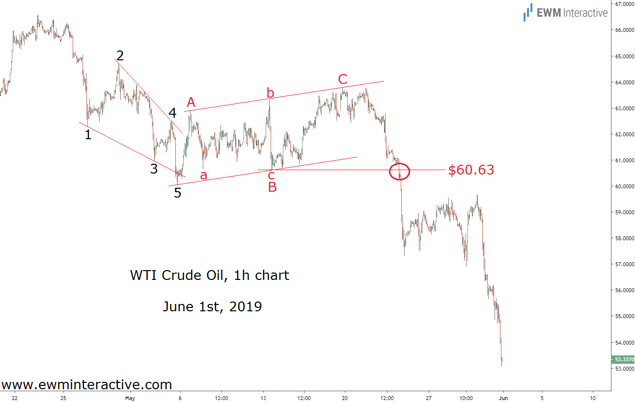 Crude oil slumps after bearish breakout