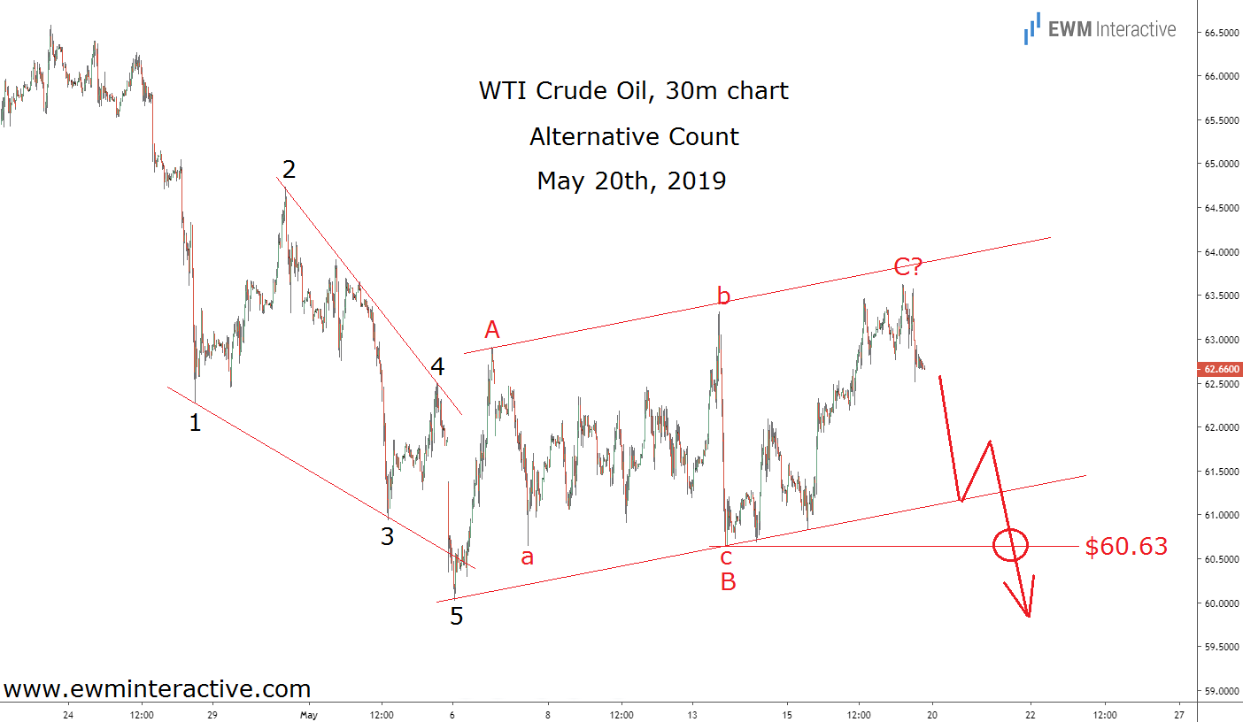 Crude oil triggers alternative Elliott Wave setup