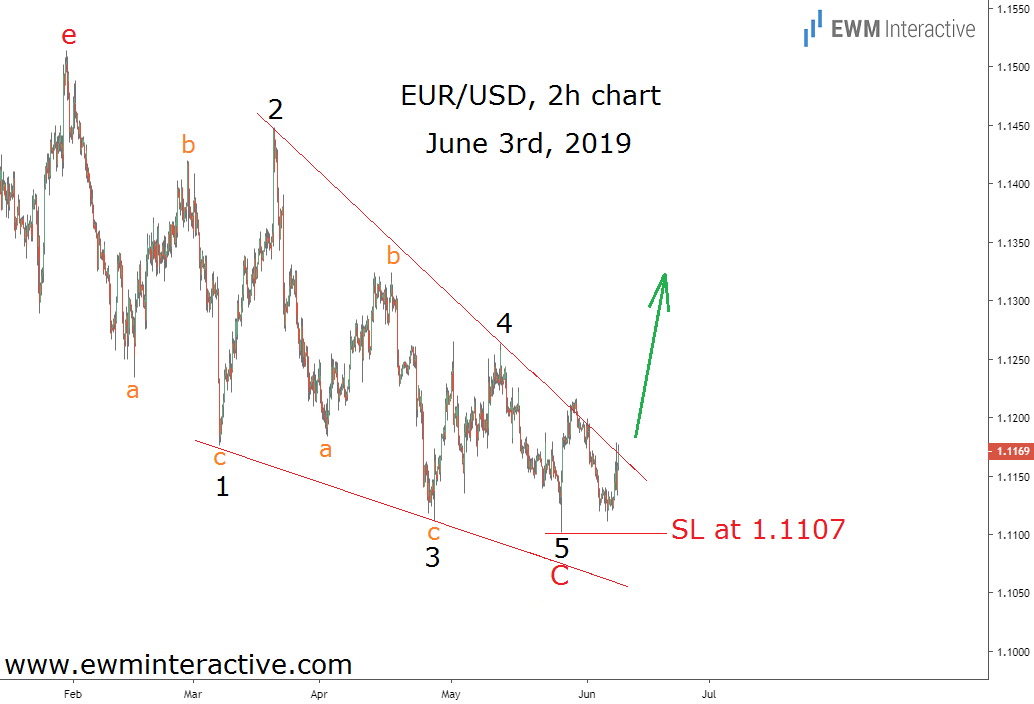 Elliott wave pattern waiting for a catalyst in EURUSD