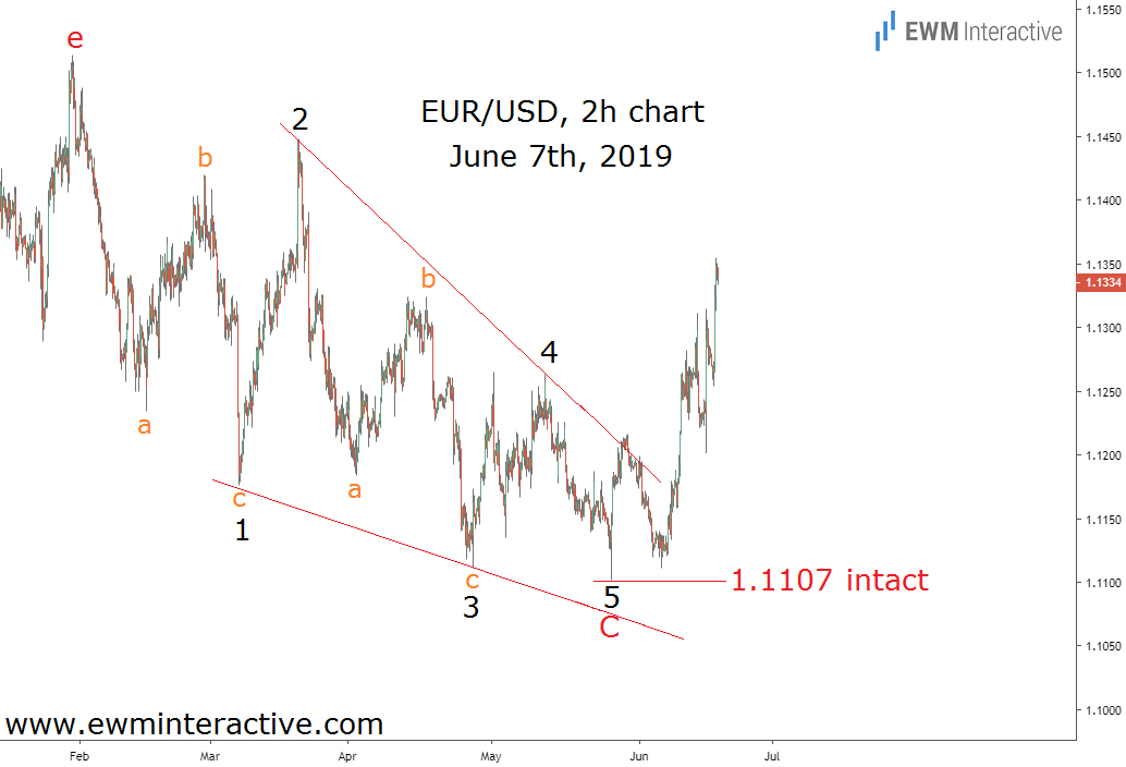 Jerome Powell's comments send EURUSD higher