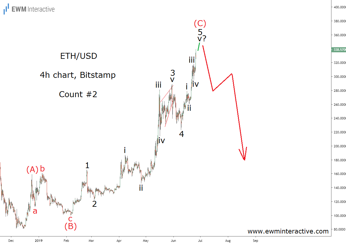 Ethereum price chart Alternative Elliott Wave count