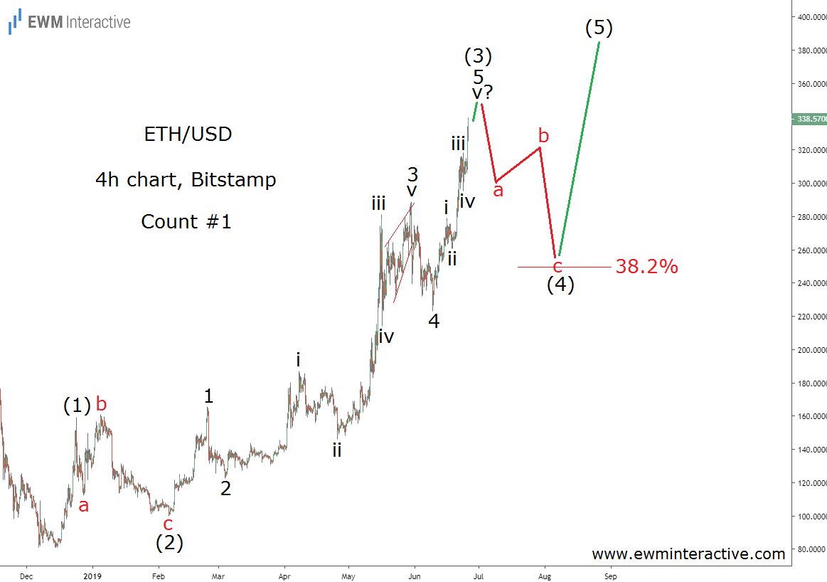 Ethereum chart reveals an Elliott Wave impulse in the making
